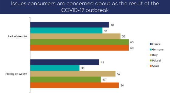 Problems encountered by consumers as a result of the COVID-19