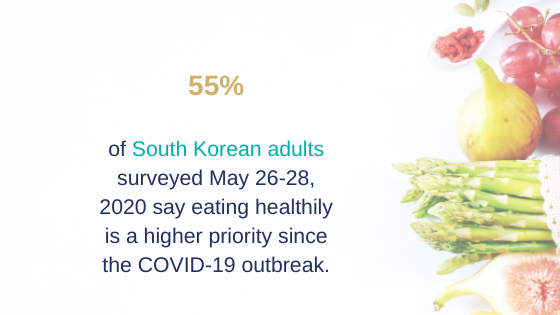 South Korean says eating healthily is a higher priority