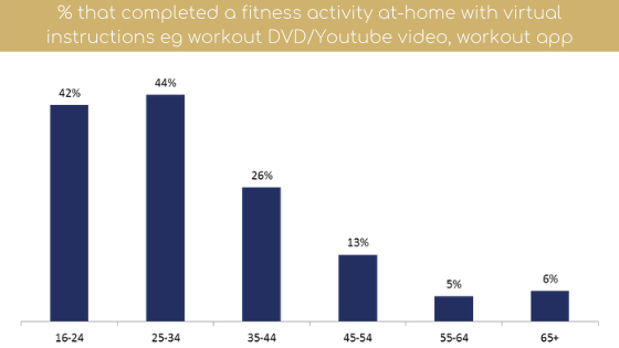 fitness programme at home
