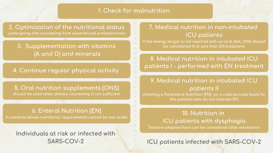Nutritional management of covid-19 patients
